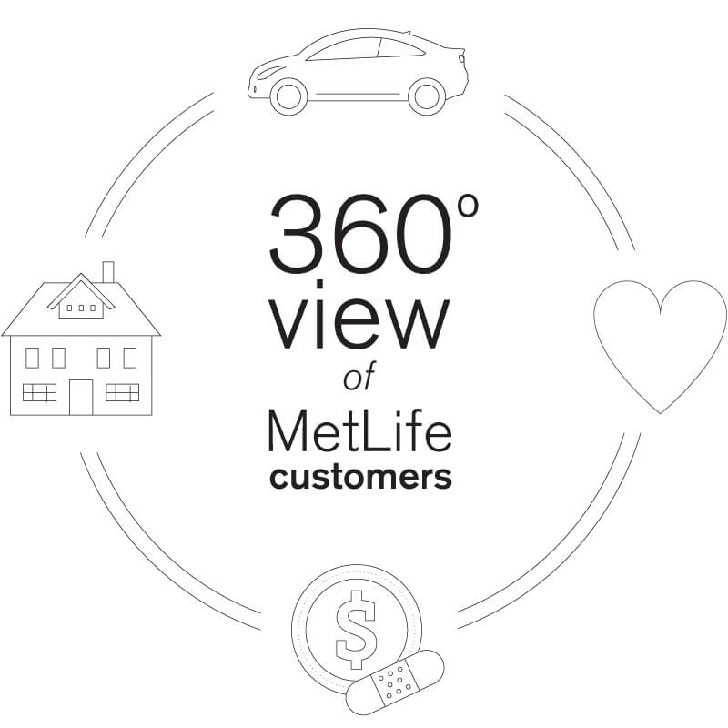 Metlife 360 View