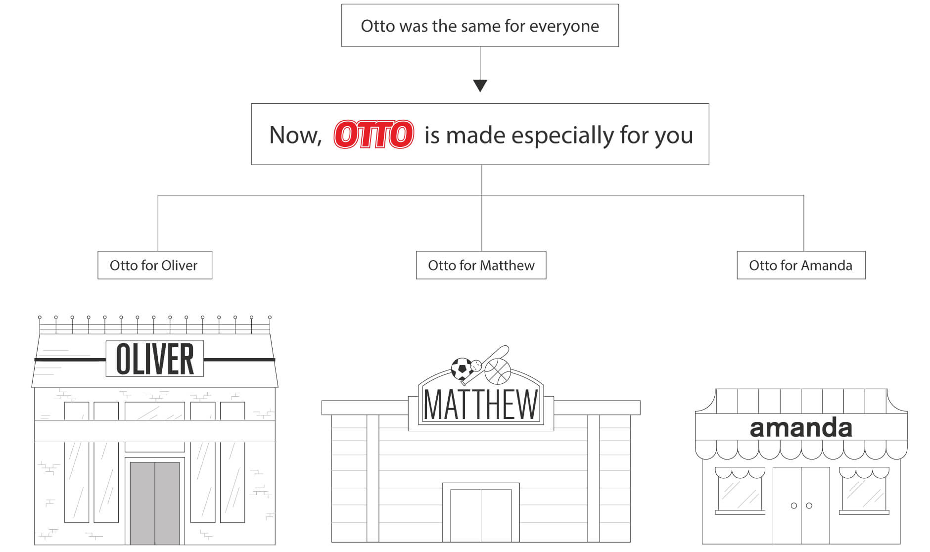 Otto personalized stores