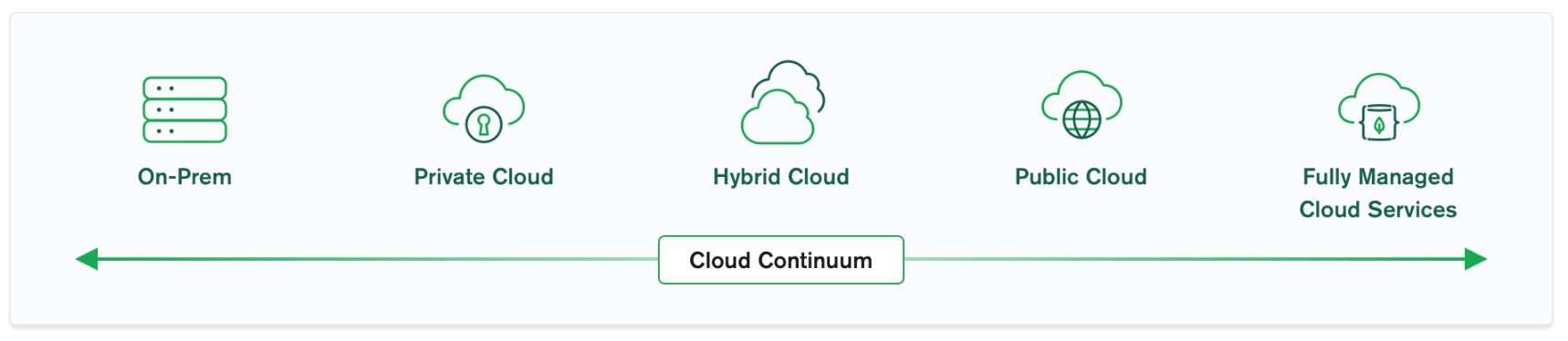 Cloud Data Strategy | MongoDB