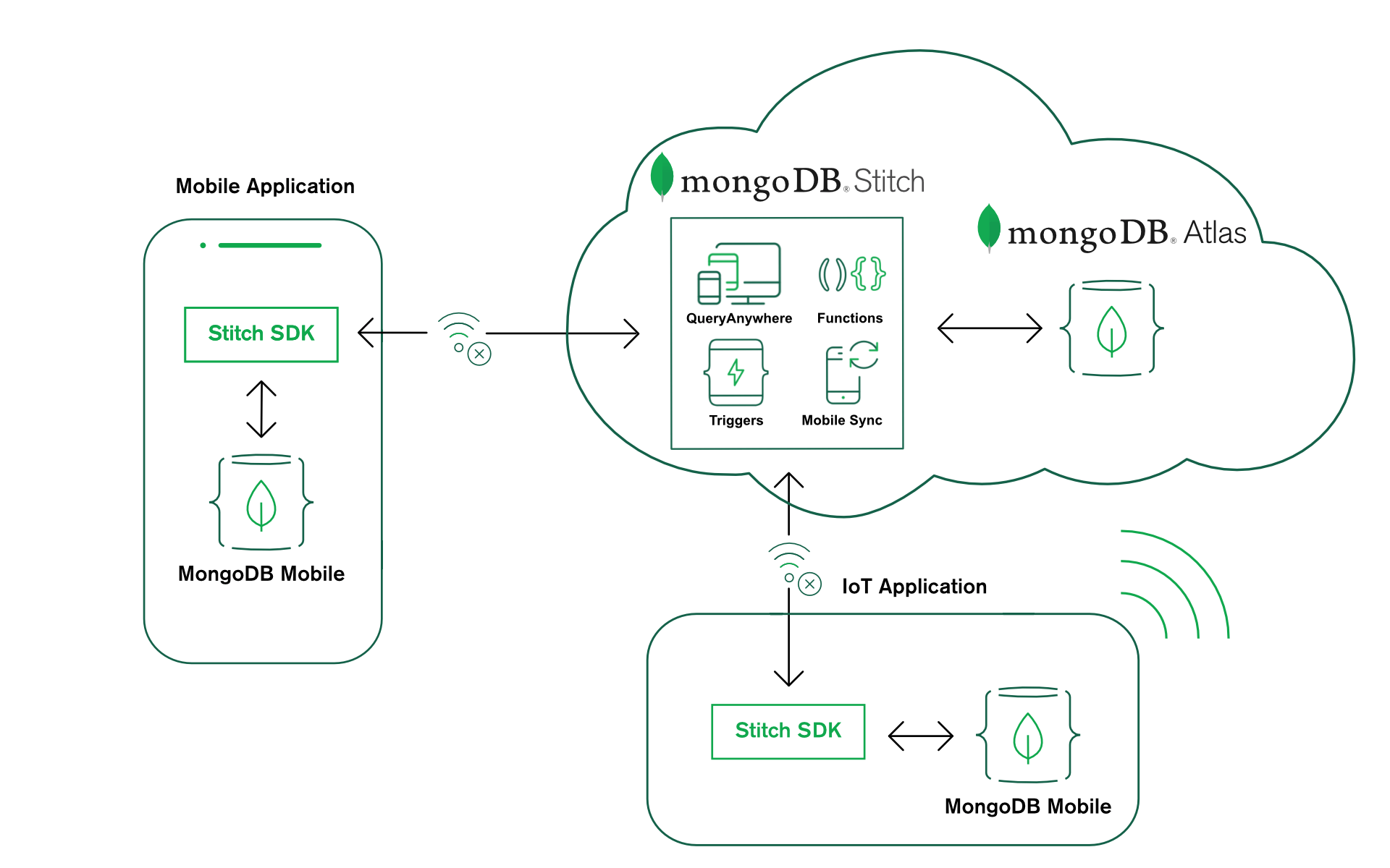 MongoDB Mobile – bring the power of MongoDB to your device | MongoDB