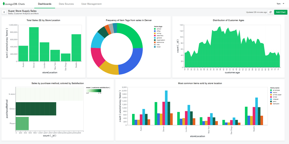 Products & Solutions | MongoDB