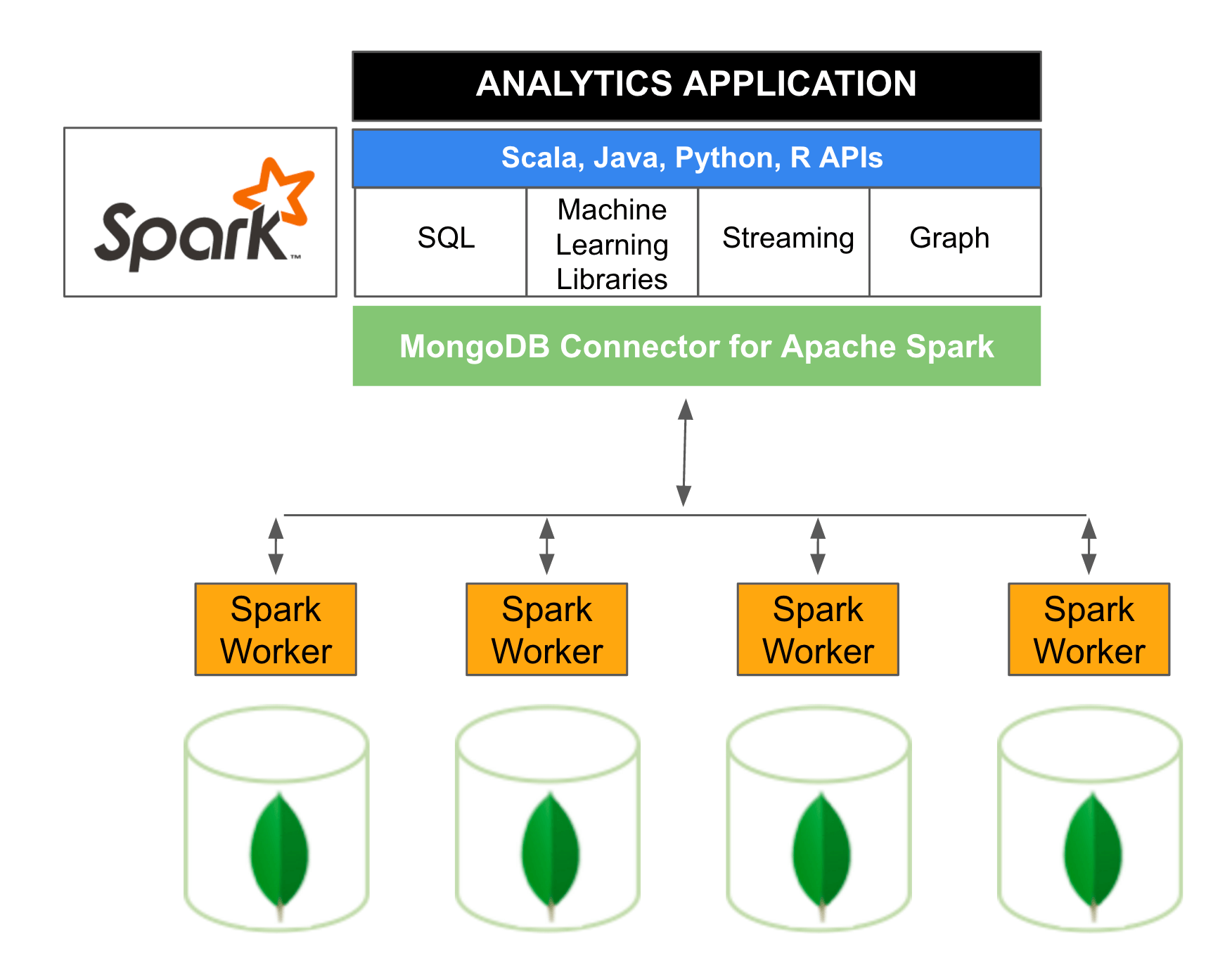 MongoDB Spark Illustration