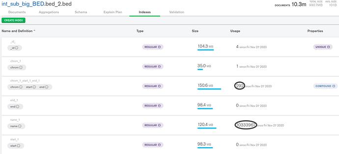 MongoDB aggregation index usage