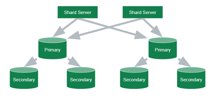 A minimum sharded cluster consists of at least 8 servers.