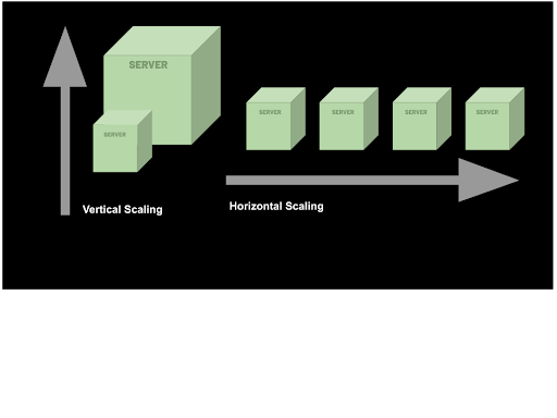 Here's what horizontal and vertical scaling looks like