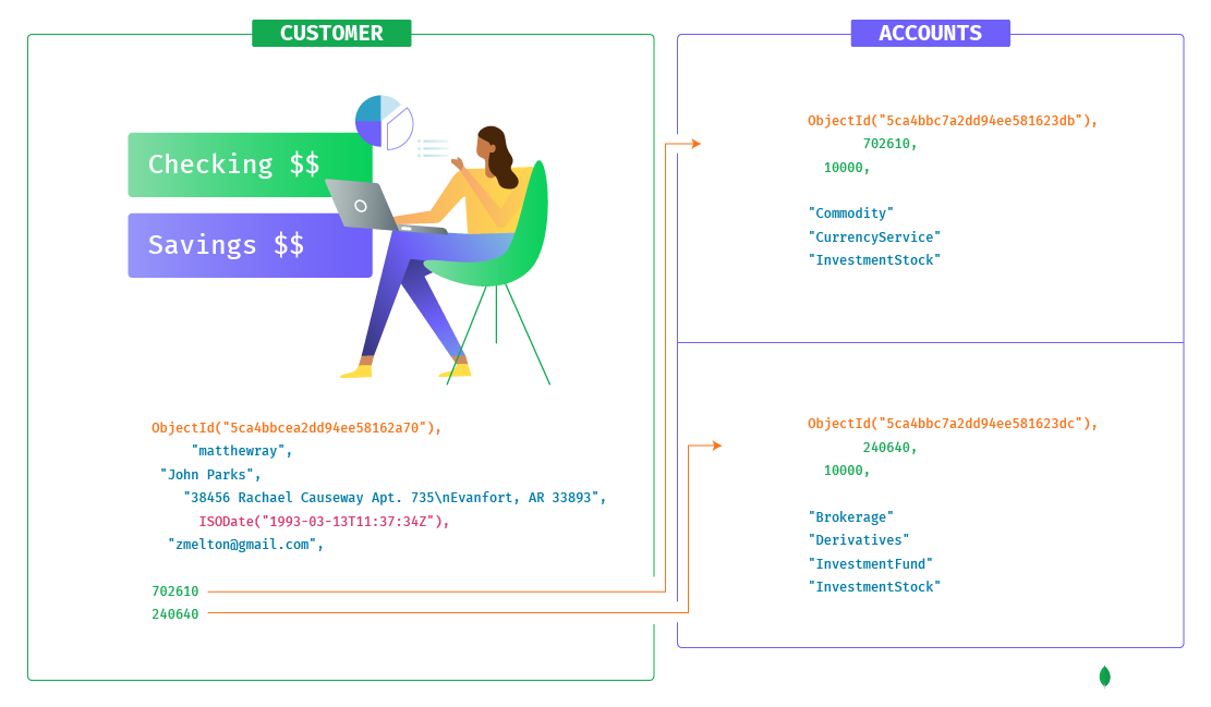 Relationship Between Customer and Account