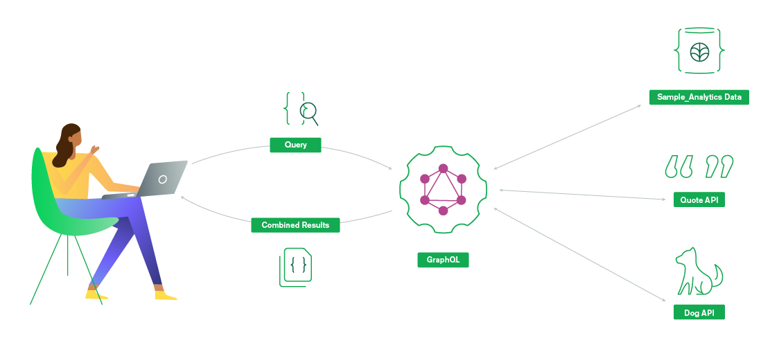 GraphQL to Multiple Backends