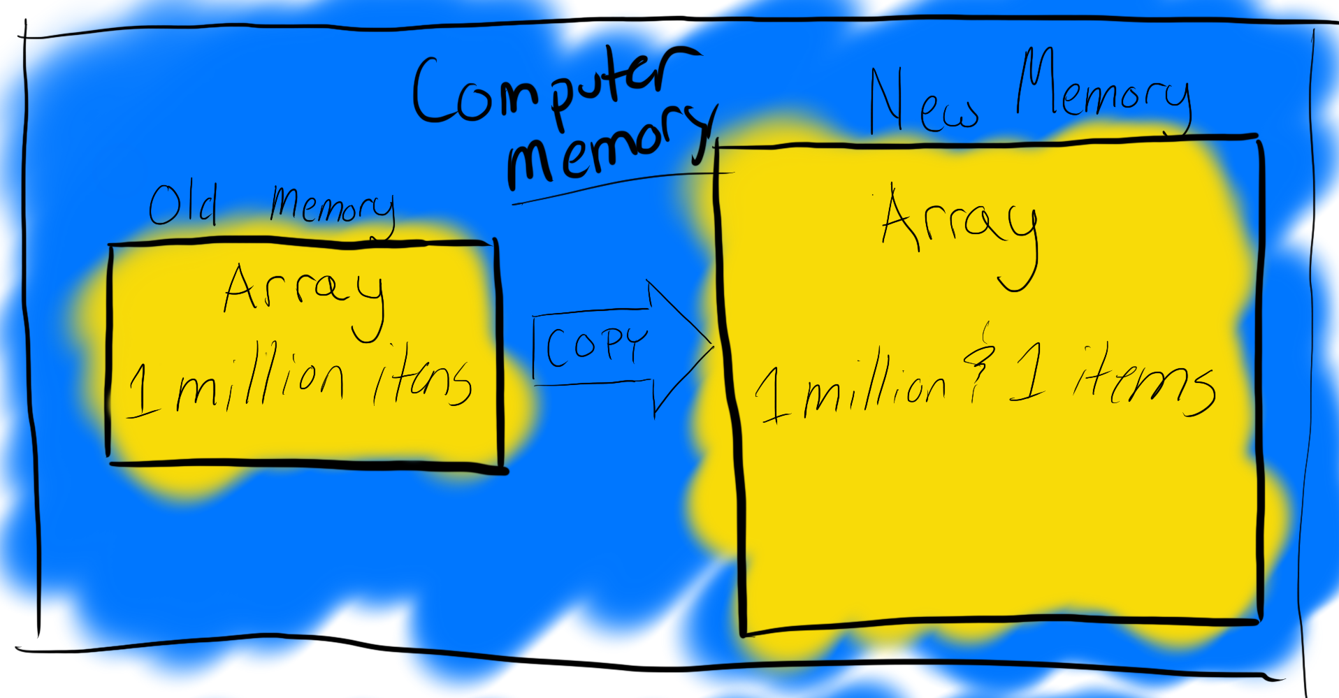 Diagram that demonstrates how arrays allocate continuous blocks of memory space