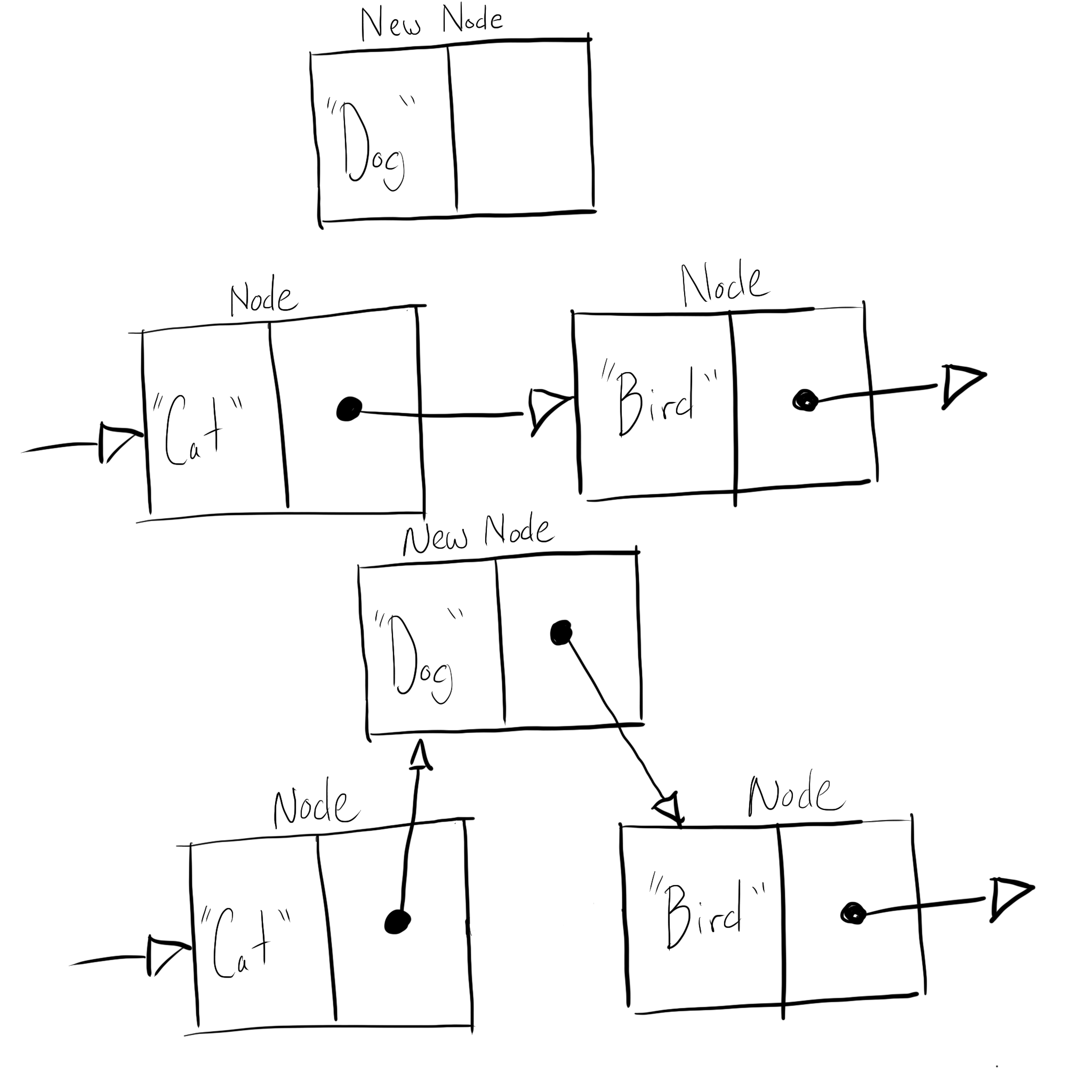 Diagram that demonstrates how linked lists allocates memory for new linked list nodes