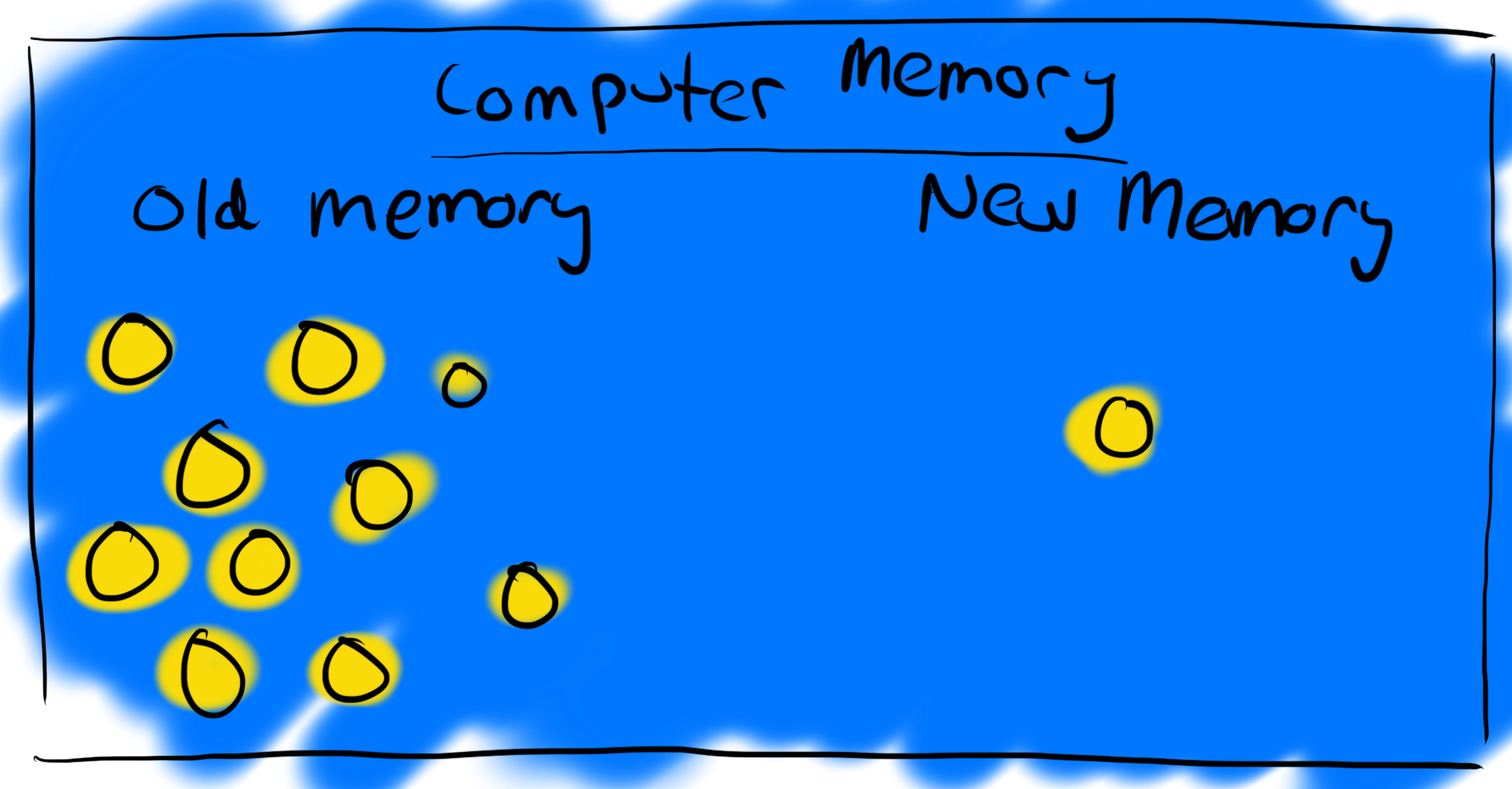 Diagram that demonstrates how linked lists allocate memory for new linked list nodes