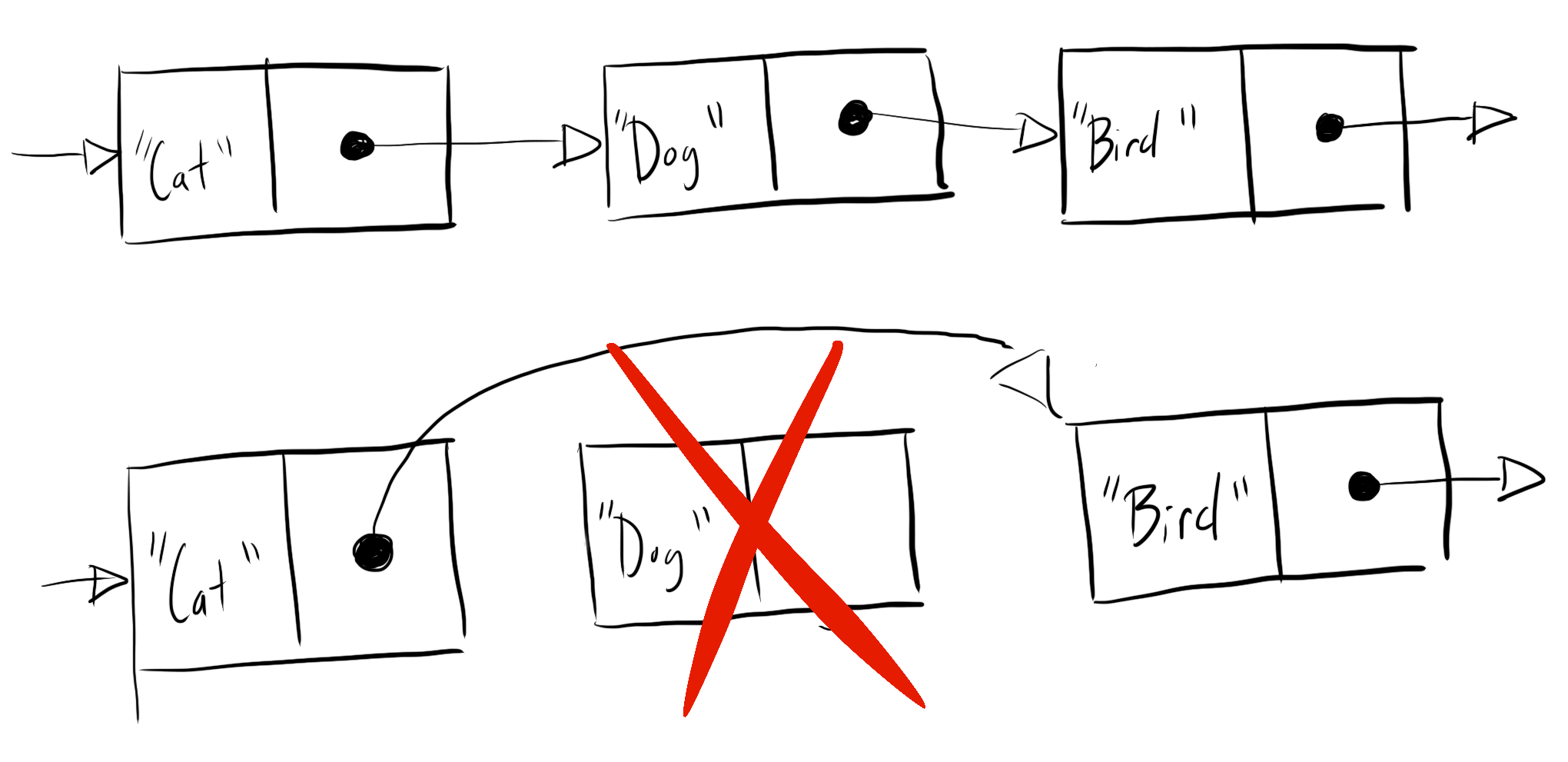 Diagram that demonstrates how linked lists remove a node from a linked list by moving pointer references