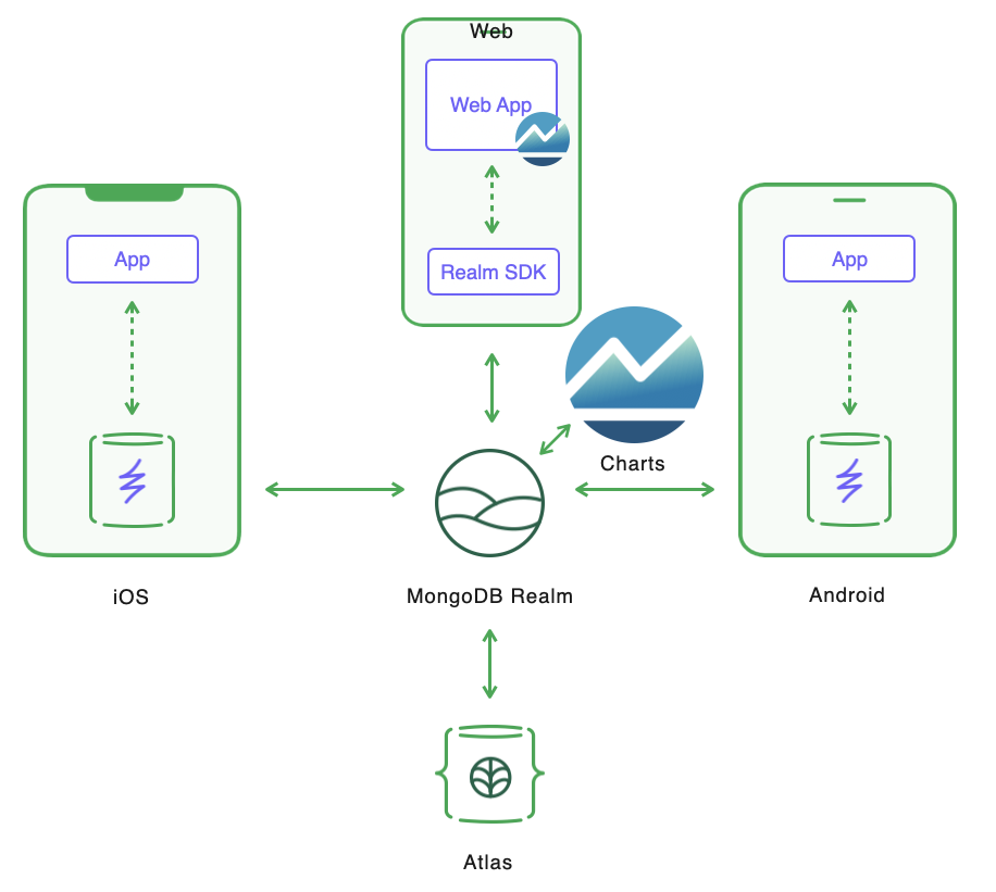 System architecture for the O-FISH apps. The backend Realm app sits in the middle, synchronizing data between the Realm mobile database embedded in both the iOS and Android apps. Realm also persists the data to MongoDB Atlas and makes that data available to the web app through the Realm SDK.